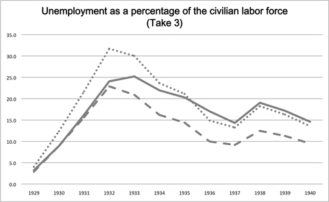 Unemployment in the Depression by three different standards