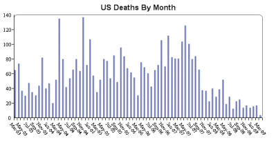 war deaths.png