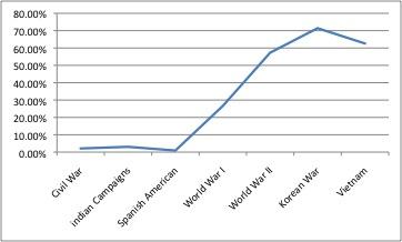 MoH Percentage Posthumous.jpg