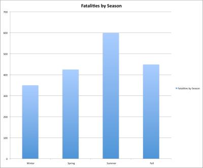fatalitiesbyseason.png