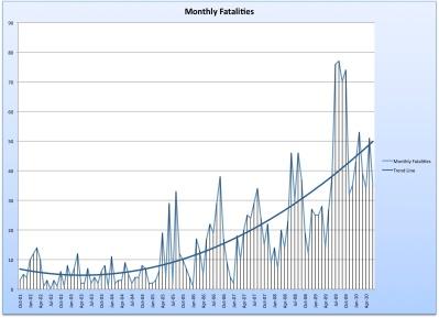 Monthly Fatalities
